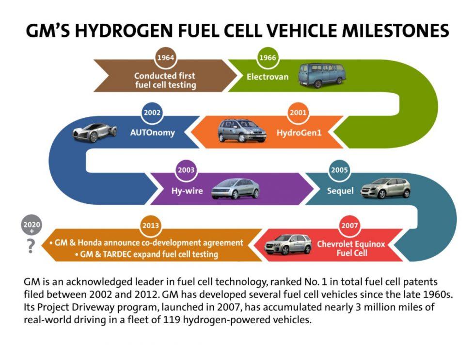 General Motors Fuel Cell Milestone