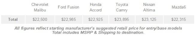 Malibu, Fusion, Accord, Camry, Altima, Mazda6