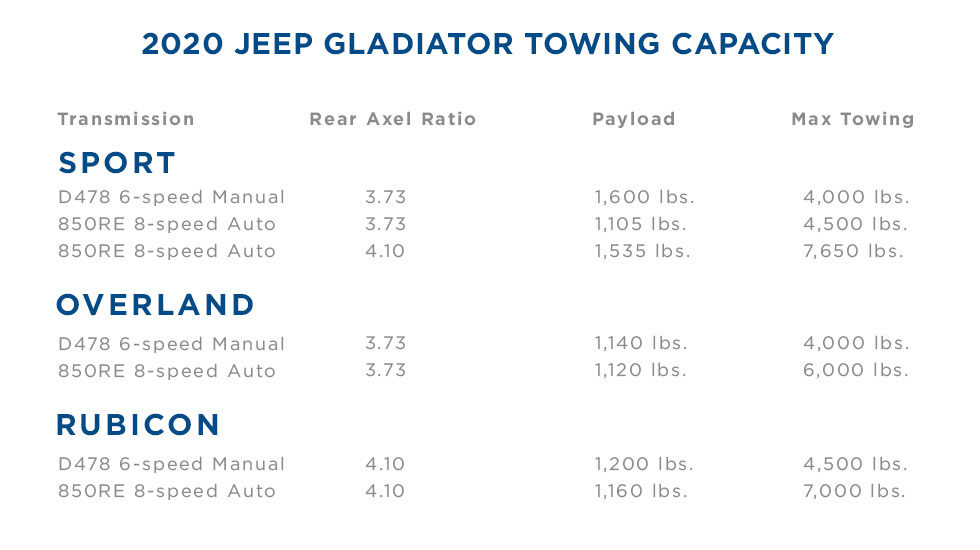 2020 Jeep Gladiator Towing Capacity Chart