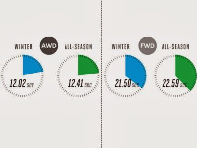 AWD vs FWD Acceleration